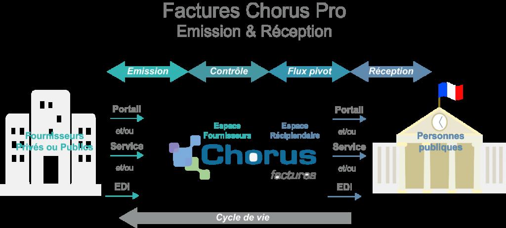 schéma chorus pro