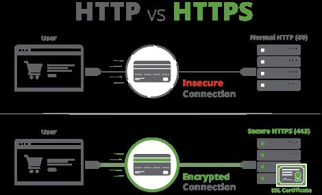 SSL et HTTPS : surfer en toute sécurité. - Digitom