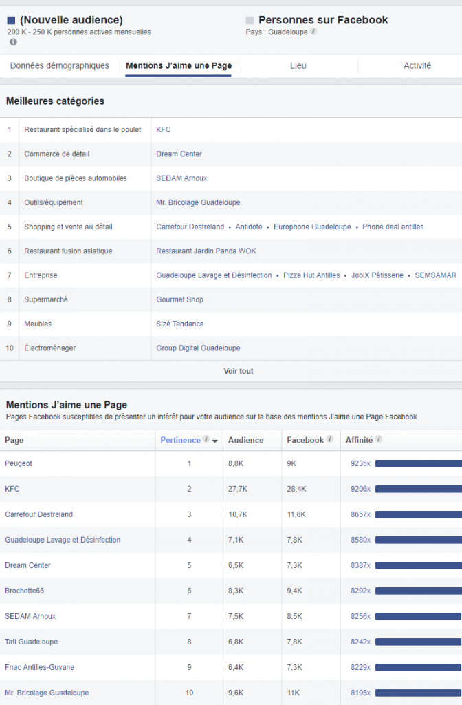 Statistiques Facebook Guadeloupe