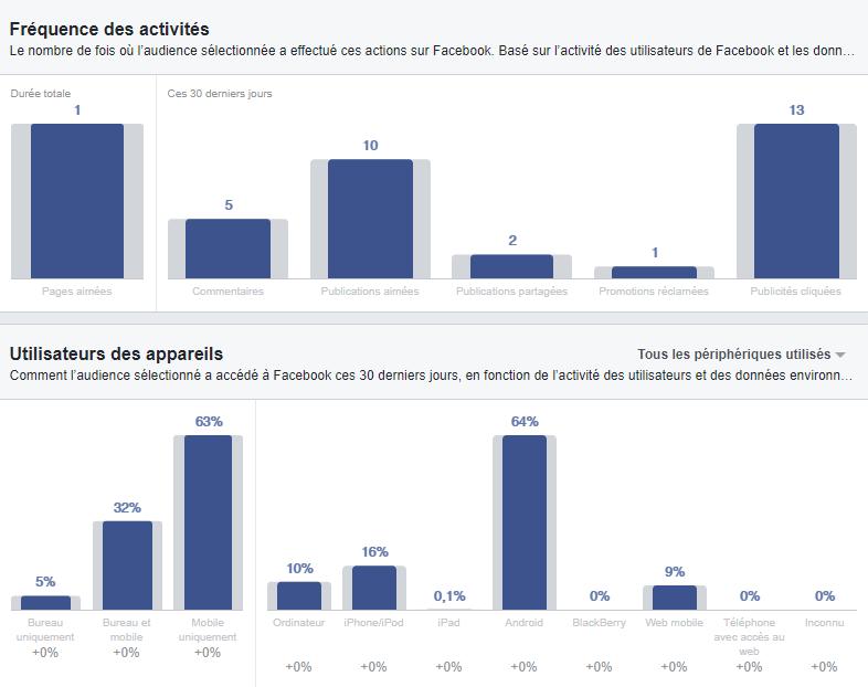 Statistique Facebook Réunion