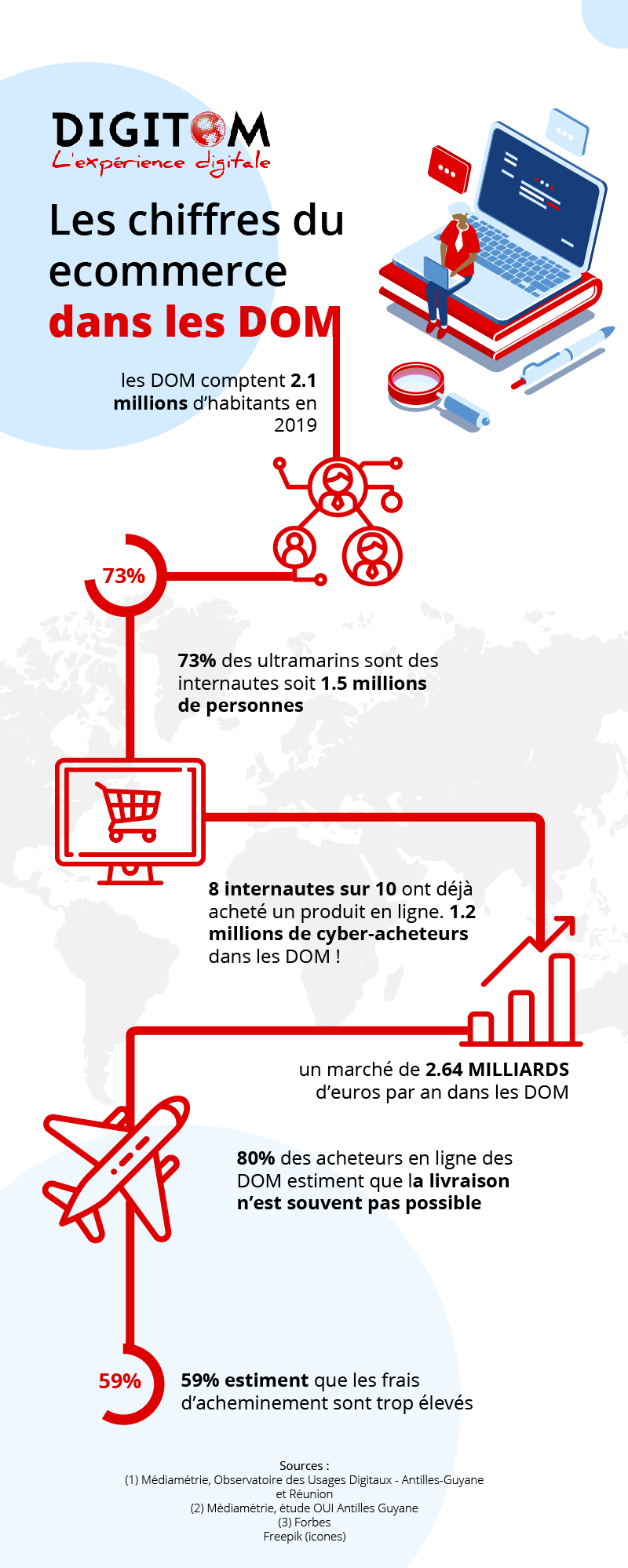 Infographie ecommerce DOM