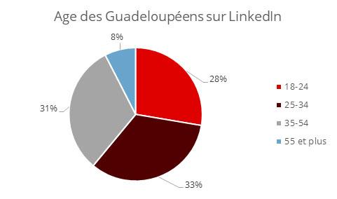 Age Linkedin Guadeloupe