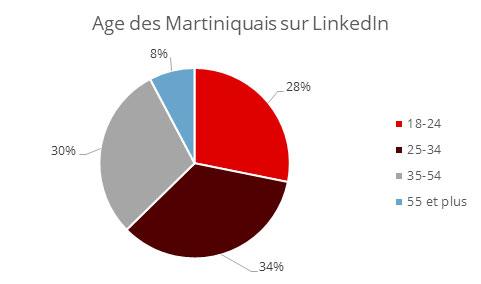 Age Martiniquais LinkedIn