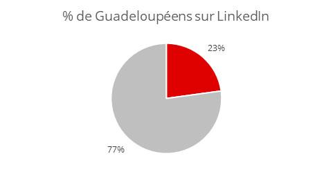 Démographie Linkedin Guadeloupe
