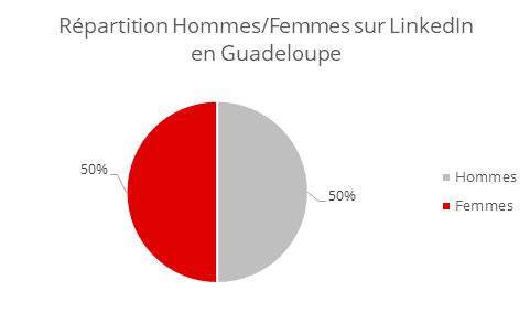 Hommes Femmes LinkedIn Guadeloupe