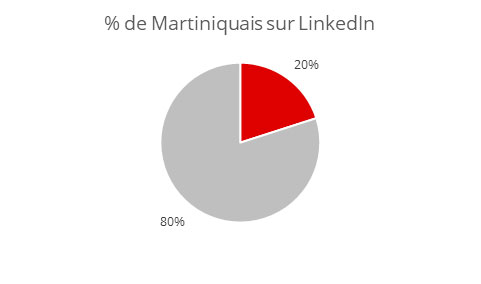 Martiniquais Linkedin