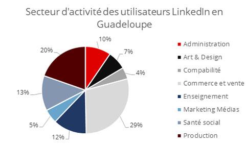 Secteur Activité LinkedIn Guadeloupe