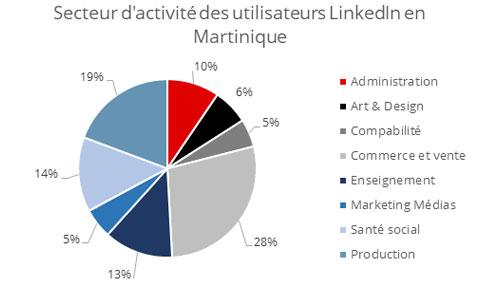 Secteurs Activité LinkedIn Martinique