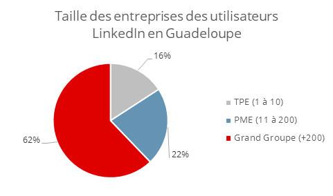 Entreprises Linkedin Guadeloupe