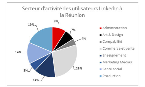 Activite Reunion LinkedIn