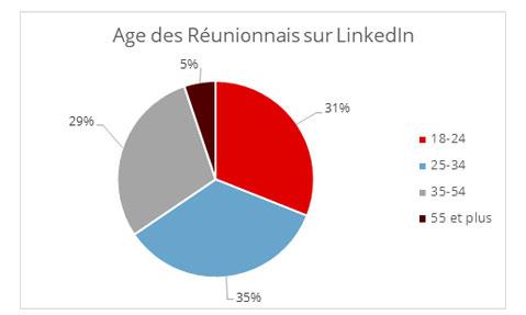 Age Reunion LinkedIn
