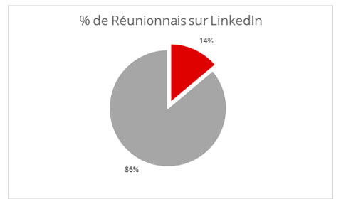 Demographie Reunion LinkedIn