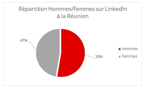 Sexe Reunion LinkedIn